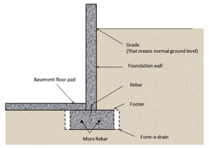 basement footing and foundation